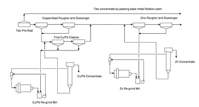 Figure 2: Arctic Copper-Lead-Zinc Flowsheet Showing Talc Pre-Float (CNW Group/Trilogy Metals Inc.)