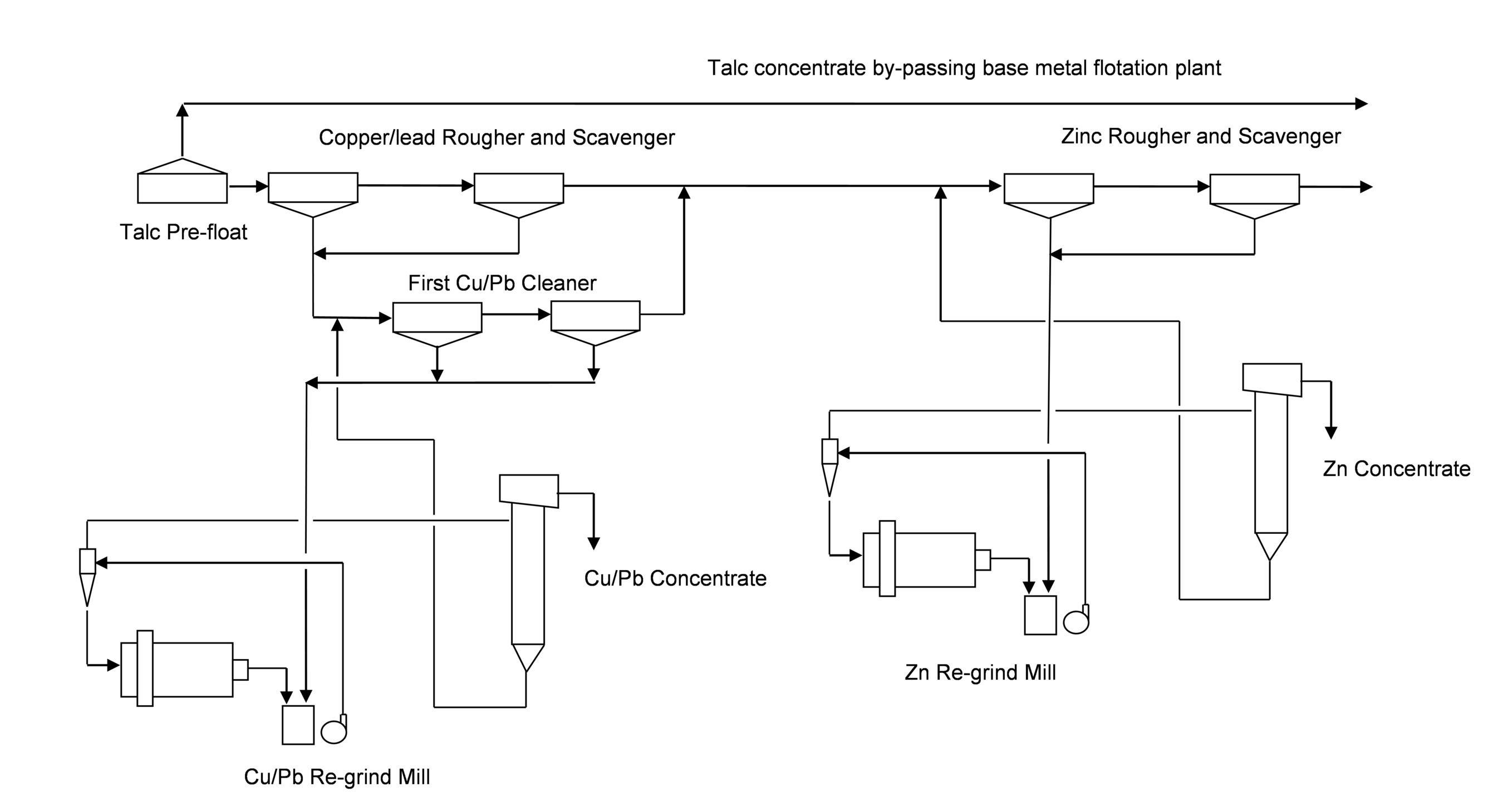 Figure 2: Arctic Copper-Lead-Zinc Flowsheet Showing Talc Pre-Float (CNW Group/Trilogy Metals Inc.)