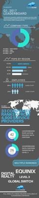 Cloudscene Q1 2017 Leaderboard Infographic
