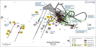 Figure 2. Composite Plan of Fenelon showing recent drilling and targets. (CNW Group/Wallbridge Mining Company Limited)