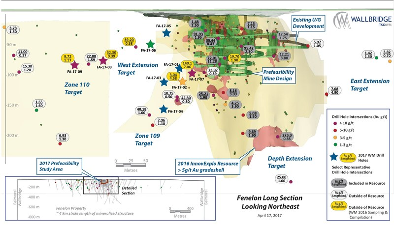 Figure 1. Composite Long Section of Fenelon showing recent drilling and targets. (CNW Group/Wallbridge Mining Company Limited)