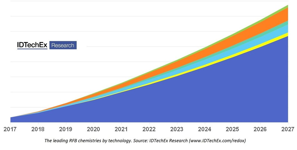The leading RFB chemistries forecast by technology. Source: IDTechEx Research (www.IDTechEx.com/redox). For the full chart please purchase the report.