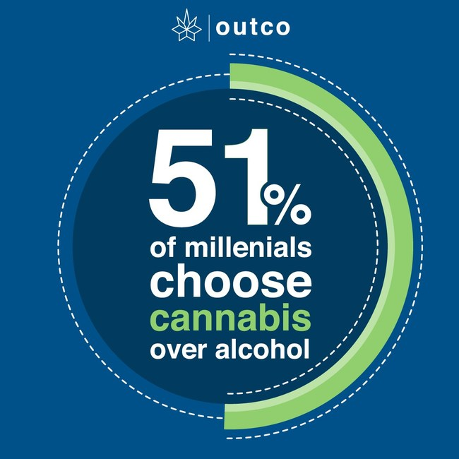 A new study from OutCo and Monocle Research shows 51% of millennials in California will replace alcohol with marijuana
