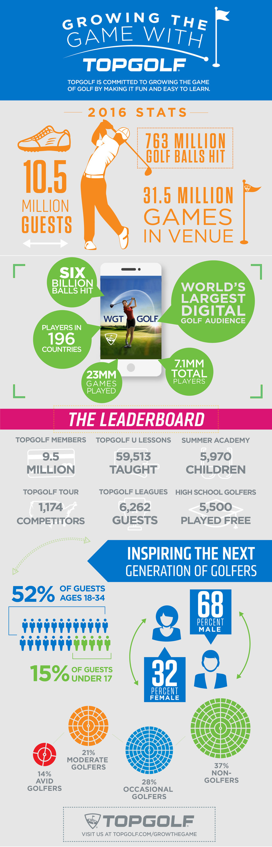 [INFOGRAPHIC] Topgolf is attracting new players to the sport.