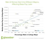 New Glassdoor Research Reveals 50 Most Common College Majors Lead To 11.5% Gender Pay Gap Within Five Years Of Graduation