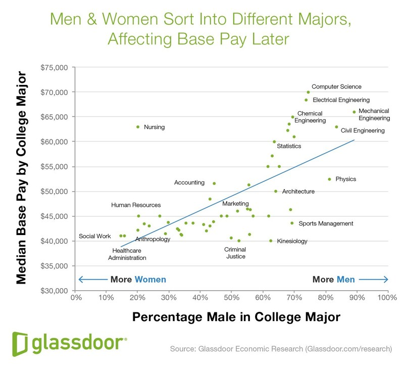 Glassdoor Economic Research: Men & Women Sort Into Different Majors, Affecting Base Pay Later