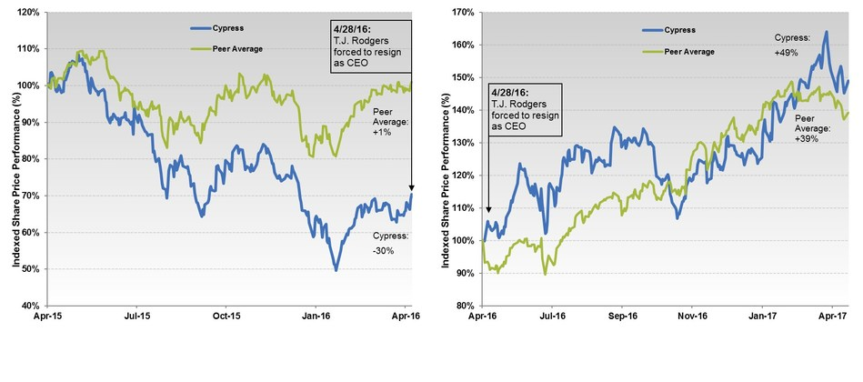 (left) Recent Stock Price Performance Under Rodgers  (right) Stock Price Performance Under Cypress 3.0 - Note:  Average of Peer Group from 2016 10-K (Analog Devices, Marvell, Maxim Integrated, Microchip, Microsemi, NVIDIA, ON Semiconductor, Qorvo, Skyworks, Synaptics, and Xilinx)