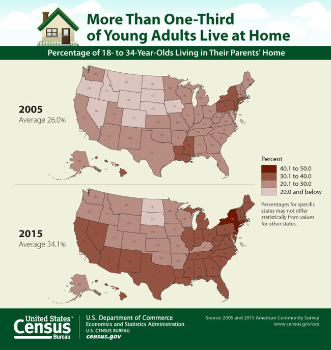 Today's young adults look different from prior generations in almost every regard including their living arrangements.  More than 1/3 of young adults live at home.