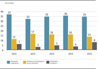 (Les trois types de plaintes le plus souvent reçues par l'OCRCVM) - En 2016, un nombre important de dossiers de mise en application à l'OCRCVM se rapportaient à des placements inappropriés. (Groupe CNW/Organisme canadien de réglementation du commerce des valeurs mobilières (OCRCVM) - Nouvelles d'intérêt général)