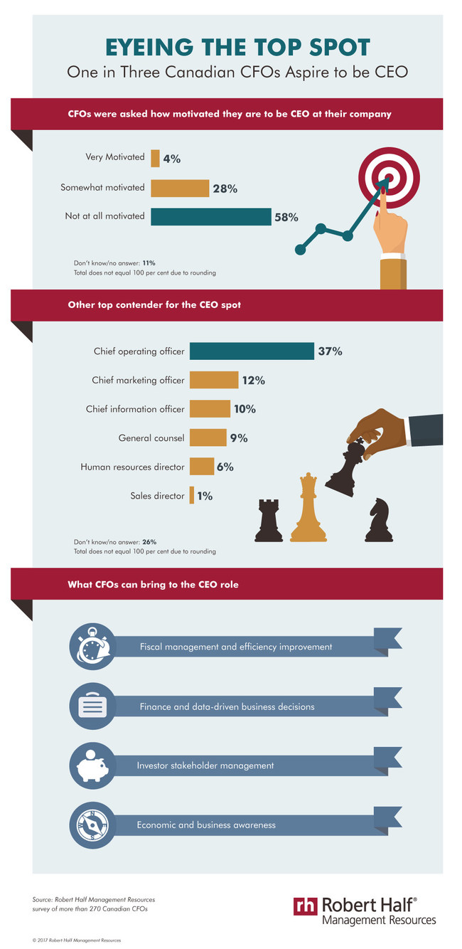 CFOs are looking to move on up. (CNW Group/Robert Half Management Resources)