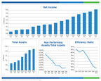 BSB Bancorp, Inc. Reports First Quarter Results - Year Over Year Earnings Growth of 44%