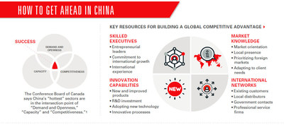 The opening of China's services sectors to foreign direct investment will present many potential new opportunities for Canadian companies. (CNW Group/HSBC Bank Canada)
