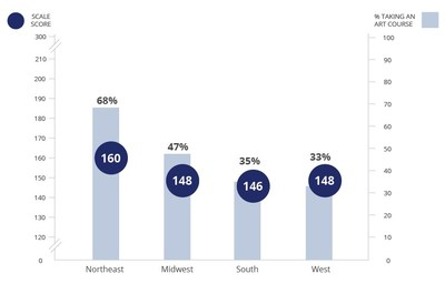 Average responding score of eighth-grade students assessed in NAEP visual arts and percentage of students who reported taking a visual arts course in school, by region of the country in 2016.