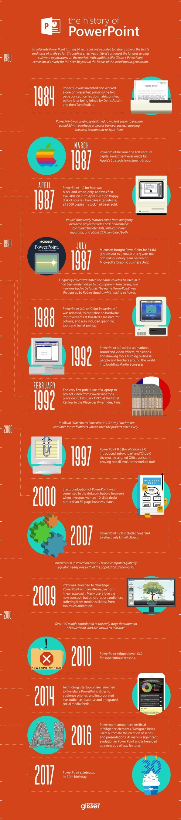 Glisser's History of PowerPoint