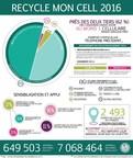 Faits saillants du sondage Comprendre les habitudes de recyclage des cellulaires de 2016 (Groupe CNW/Association canadienne des télécommunications sans fil)