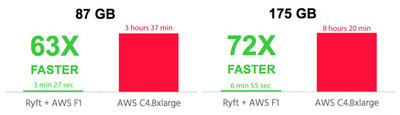*Benchmark comparisons of Ryft Cloud on F1 vs. Elasticsearch running on a commodity AWS EC2 – c4.8xlarge server