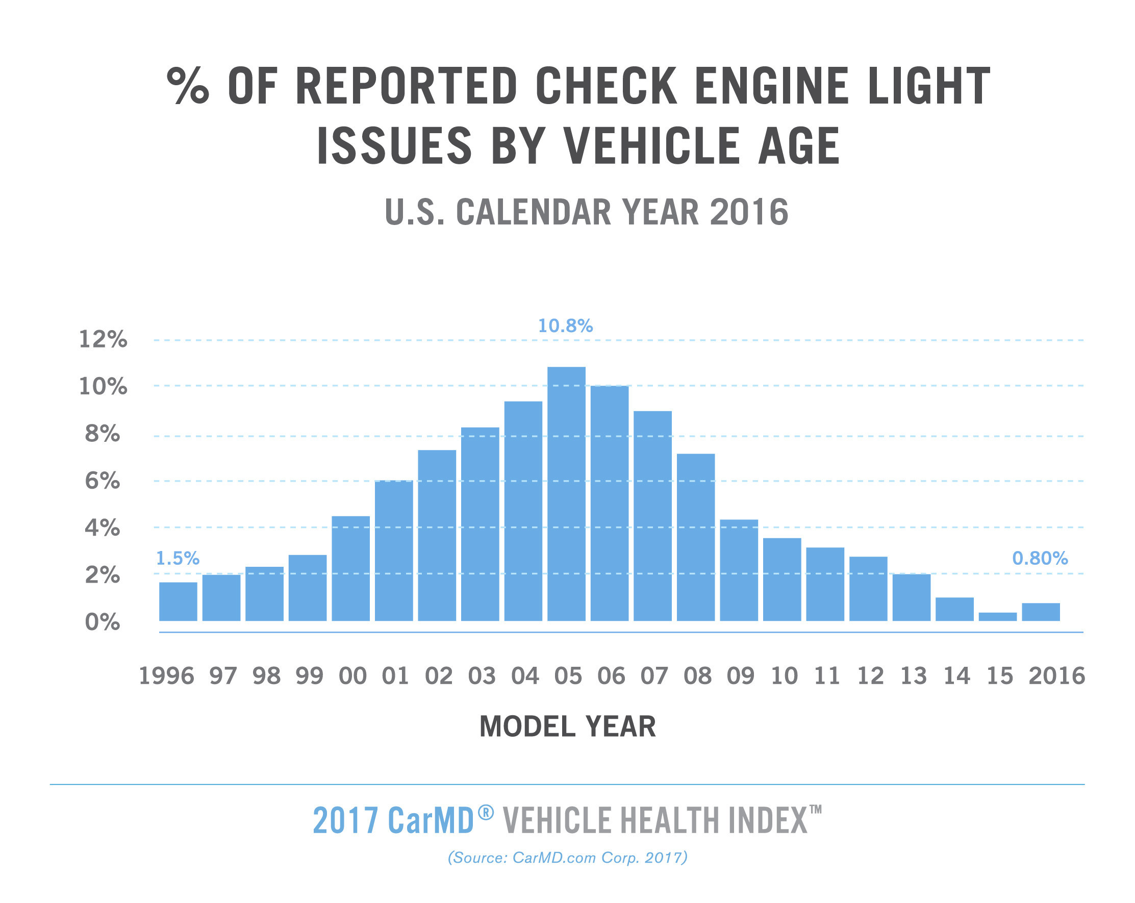 2017 CarMD® Vehicle Health Index™ reveals model year 2005 vehicles most likely to have had a check engine light-related problem in the past year, accounting for 10.8% of such problems reported to CarMD in 2016. Model year 2006 vehicles comprised 10% of reported check engine issues, followed by model year 2004 vehicles (9.5%) and 2007 vehicles (9%). See full report at https://www.carmd.com/wp/vehicle-health-index-introduction/2017-carmd-vehicle-health-index/