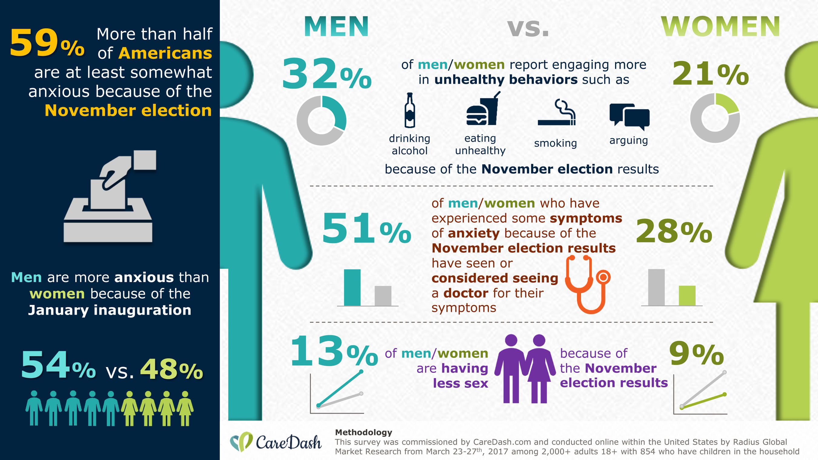 """According to a recent survey commissioned by CareDash.com and conducted by Radius Global Market Research, men are more anxious than women because of the current political environment as President Trump's """"First 100 Days"""" draws near."""