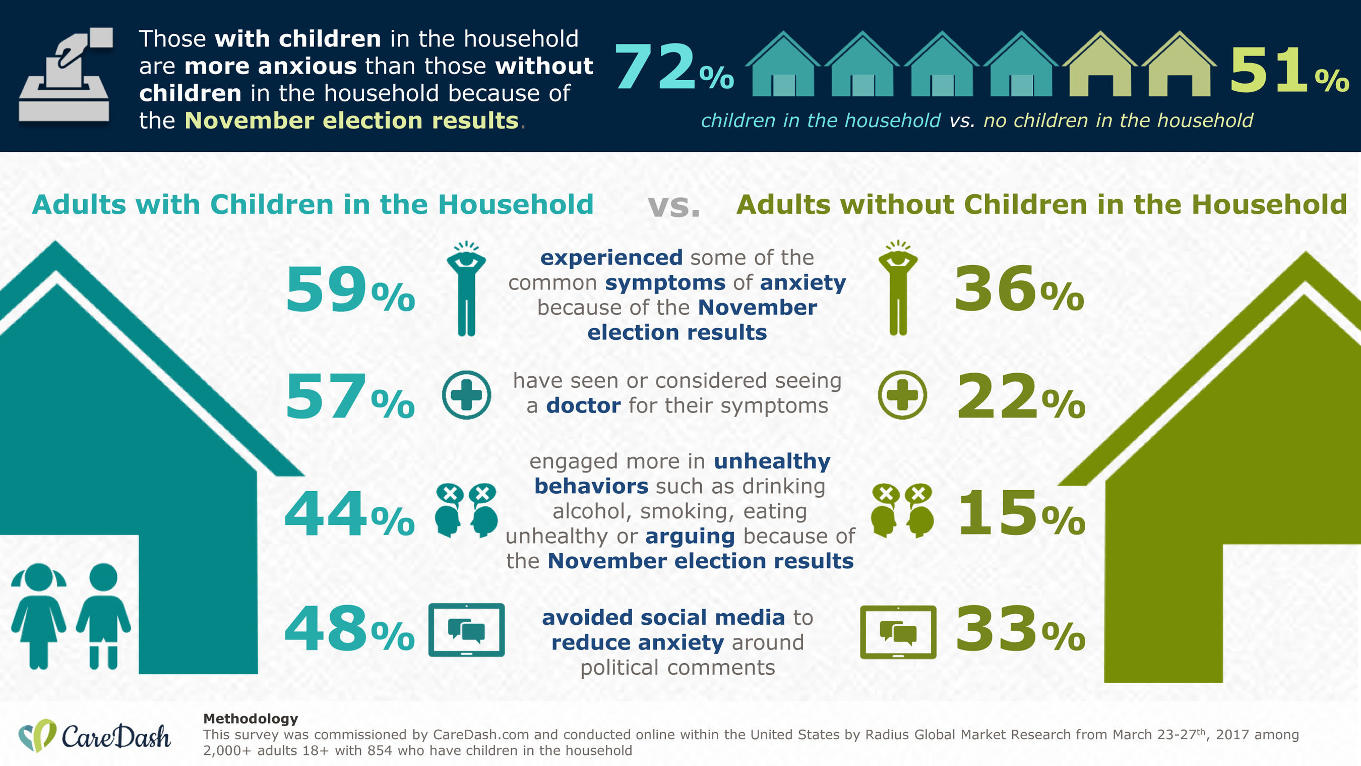 """According to a recent survey commissioned by CareDash.com and conducted by Radius Global Market Research, adults with children in the household are more anxious than adults without children in the household because of the current political environment as President Trump's """"First 100 Days"""" draws near."""