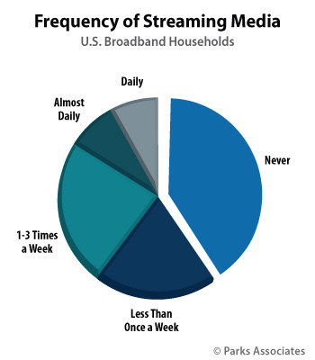 Parks Associates: Nearly 40% of U.S. Broadband Households Use Video Sharing Sites like YouTube on a Weekly Basis