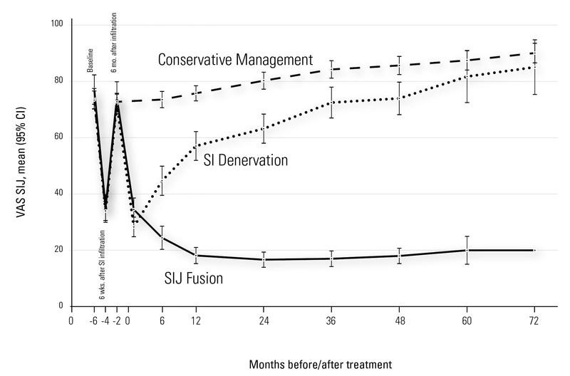 Figure 1  VAS SI joint pain score
