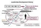 Leadership Development History