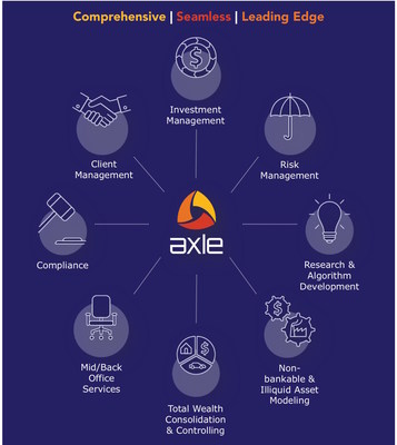 AXLE - A Wealth Platform Pioneering Total Wealth and Risk