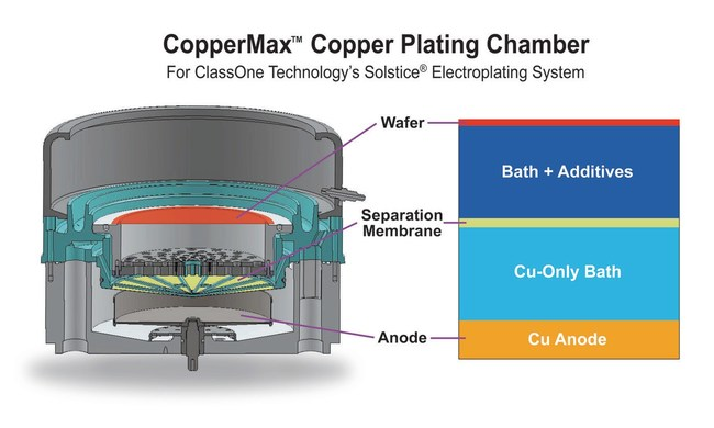 New CopperMax copper-plating chamber