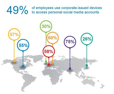 49 percent of employees use corporate-issued devices to access personal social media accounts