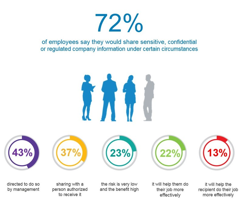 72 percent of employees say they would share sensitive, confidential or regulated company information under certain circumstances.