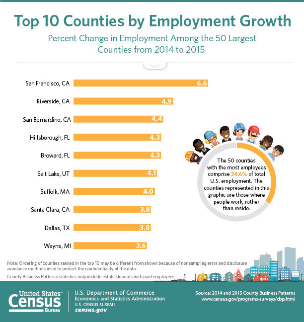 This graphic looks at the leading counties for percent change in employment among the 50 largest counties from 2014 to 2015. San Francisco finished first in employment growth percentage for the second year in a row.