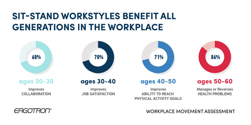 Figure 2: Sit-stand workstyles benefit all generations in the workplace