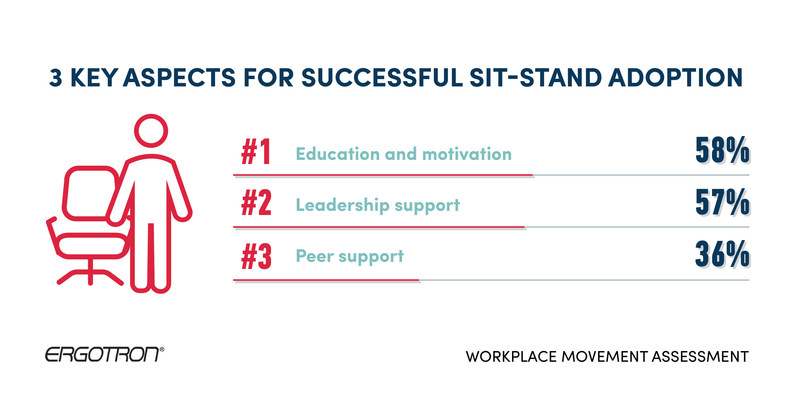 Figure 3: Three key aspects for a success sit-stand adoption