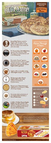 National English Muffin Day Infographic