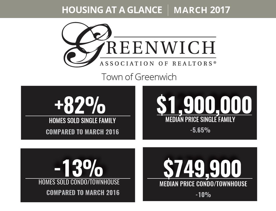March 2017 Residential Sales Snapshot