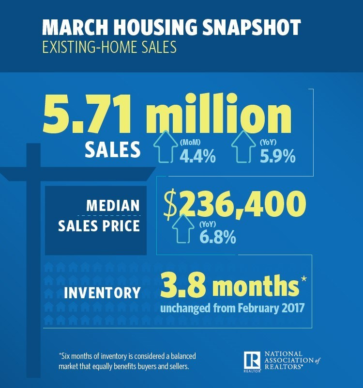 March Existing Home Sales Snapshot