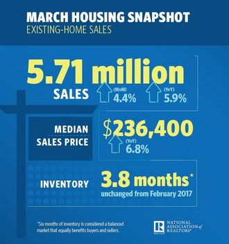 Existing-Home Sales Jumped 4.4% in March
