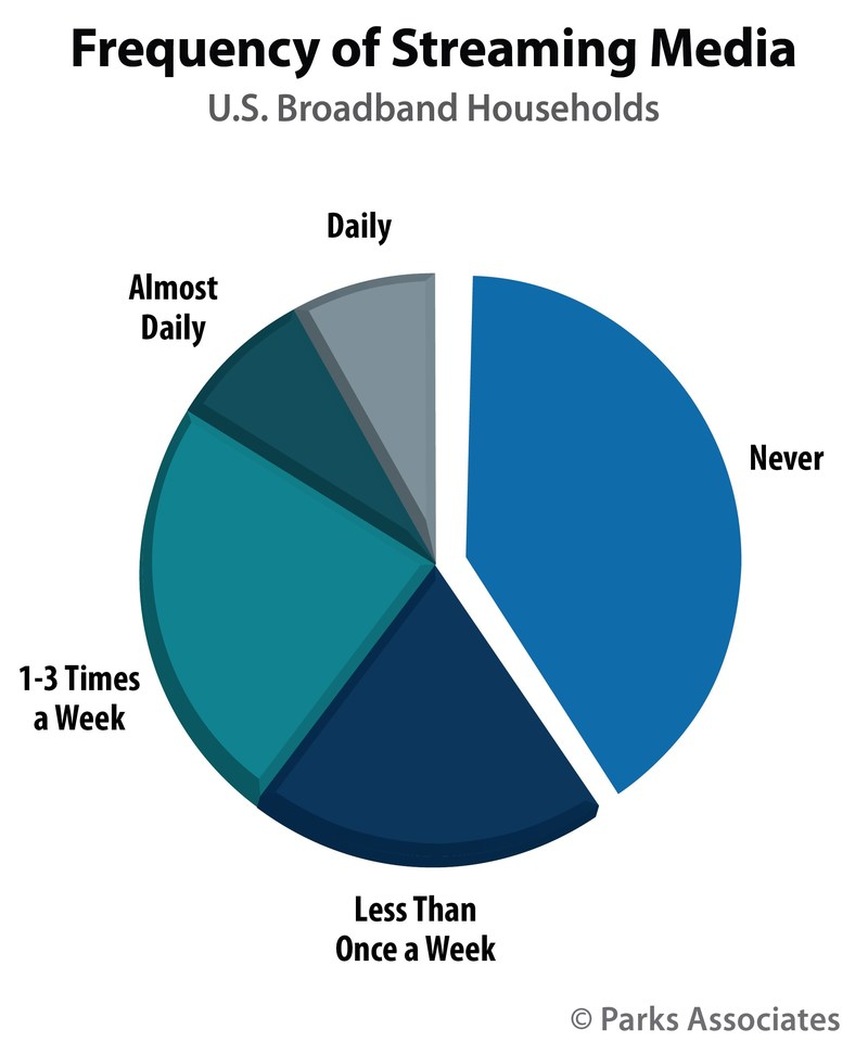 Parks Associates: Frequency of Streaming Media