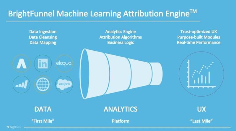 BrightFunnel's Machine Learning Attribution Engine