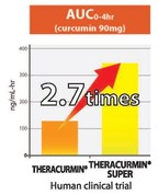 Theracurmin® Super, The Most Advanced Form of Curcumin in Bioavailability, Will Make a Debut in Europe at the Vitafoods Exhibition