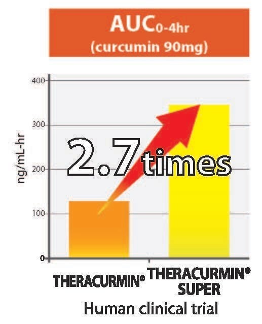Theracurmin® Super bioavailability
