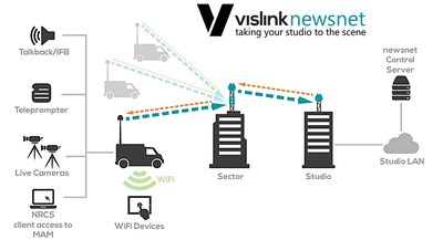 Vislink newsnet: Taking Your Studio to the Scene