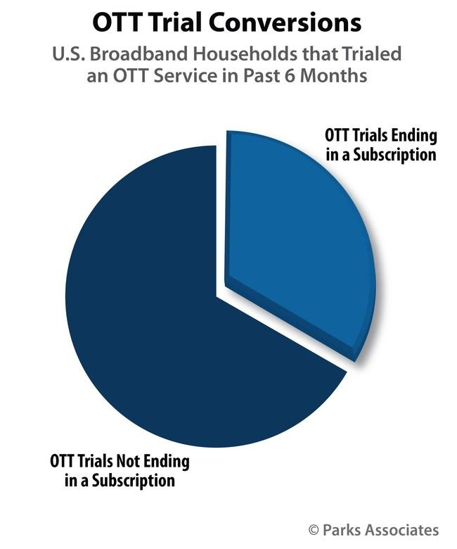 Parks Associates: OTT Trial Conversions
