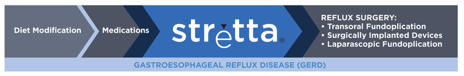 Stretta is a non-surgical treatment option for GERD that is an option for patients when symptoms persist despite medications. It is a versatile option that addresses the special needs of chronic GERD patients like: Patients whose GERD symptoms don't respond to PPIs, patients who are concerned about taking medications long-term, patients with GERD post-bariatric procedures, patients with respiratory symptoms of GERD (LPR), and patients who still have GERD post-fundoplication or other anti–reflux surgery. Importantly, Stretta does not preclude any other treatment option.