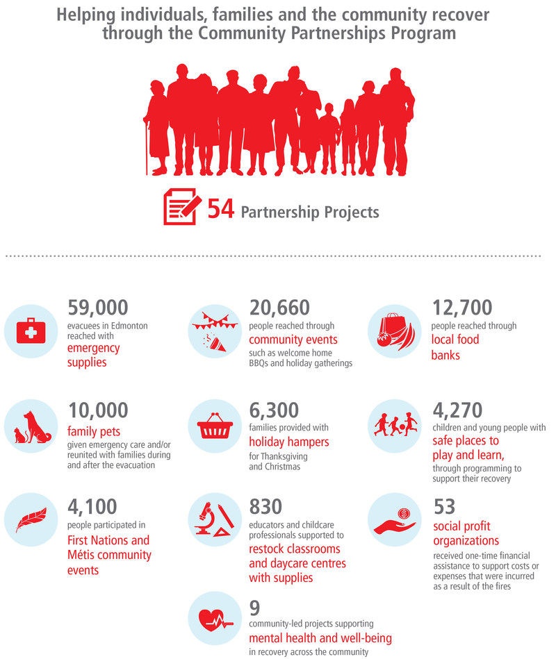 Helping individuals, families and the community recover through the Community Partnerships Program (CNW Group/Canadian Red Cross)