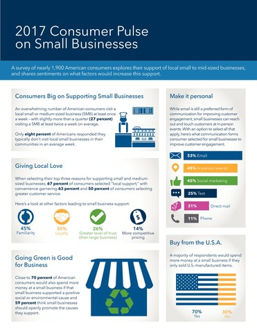 2017 Consumer Pulse on Small Businesses