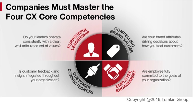 Temkin Group's Four Customer Experience Core Competencies