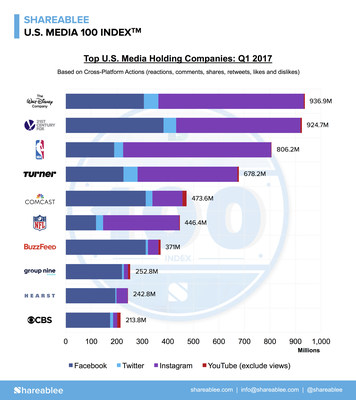 Shareablee Releases Inaugural U.S. Media 100 Index for Q1 2017