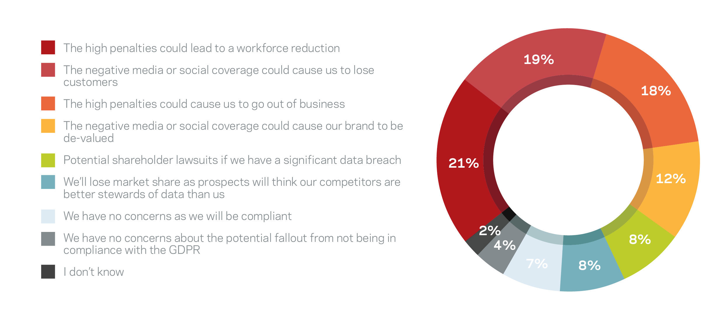 """Figure 1: """"What concerns you the most about the potential fallout from your organization not being in compliance with the GDPR?"""