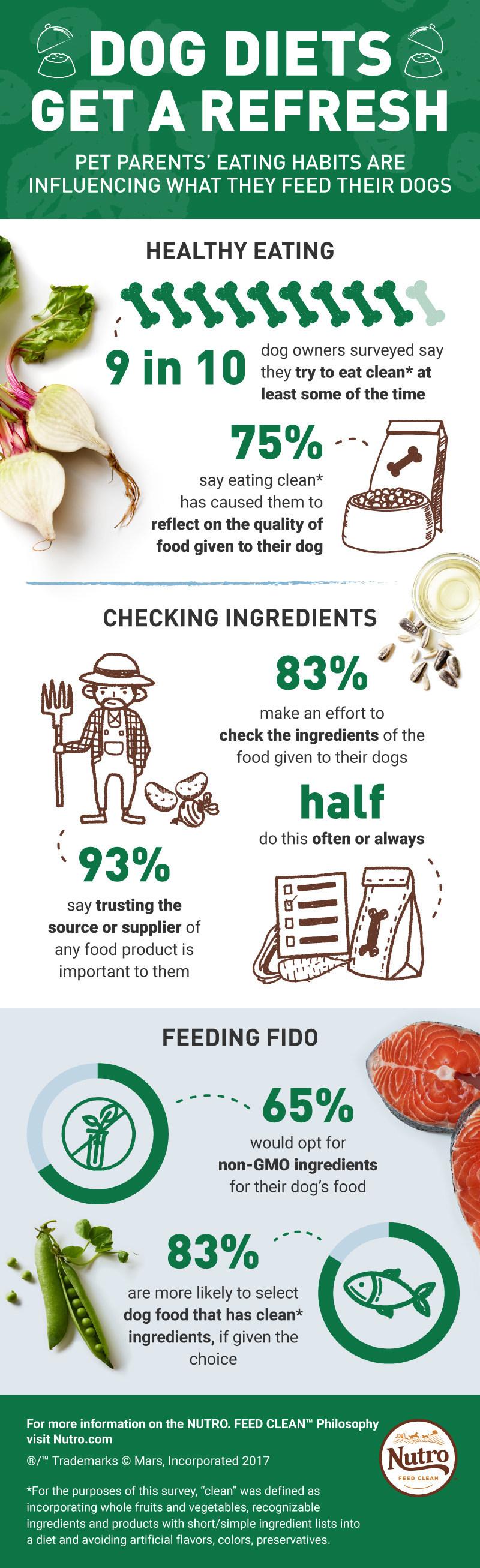 NUTRO™ Infographic